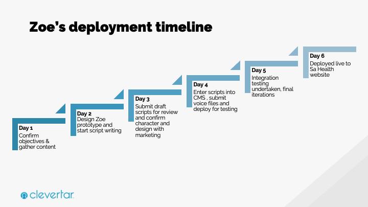 SA Health COVID-19 Chatbot Deployment Timeline